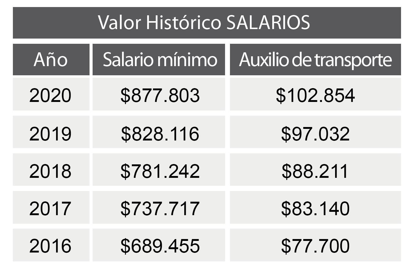 TABLAS HISTORICOS 2020-02